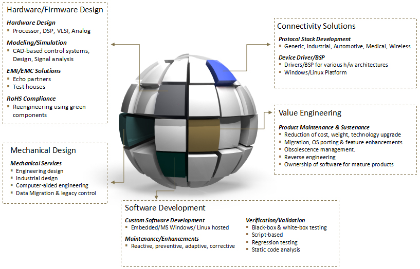 Electronic Design Services Embedded Systems And Applications
