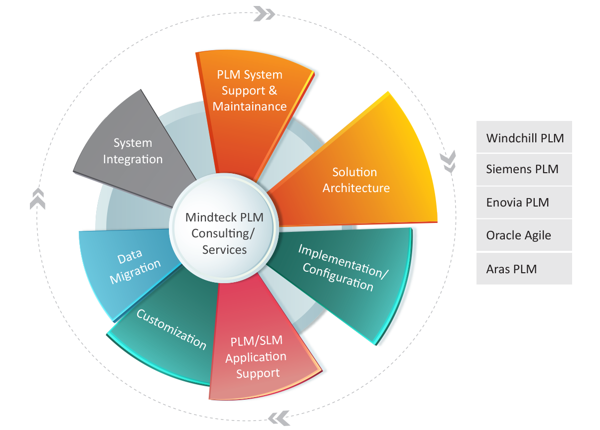 Technology Management Image: Enterprise Applications And Product Lifecycle Management